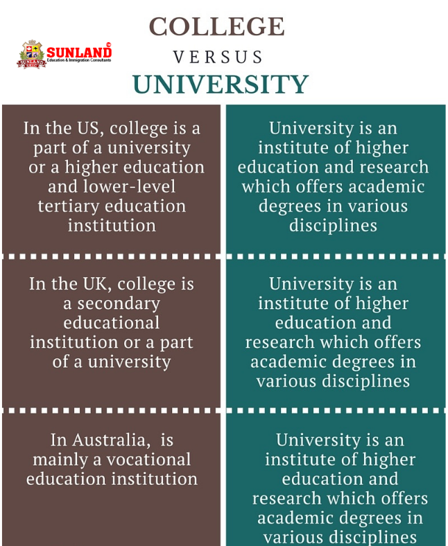 Difference Between Colleges and Universities